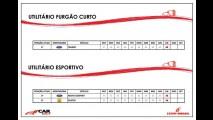 Cesvi: Citroën C3 tem menor custo de reparação - confira a tabela completa