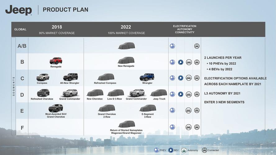 Jeep'in 2018-2022 yol haritası açıklandı