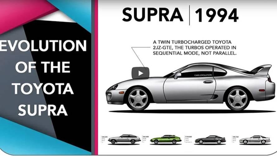 VIDÉO - L'évolution de la Toyota Supra de 1978 à 2018