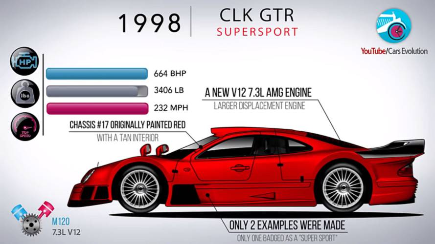 Watch how the mercedes clk class evolved through the years for Mercedes benz watch
