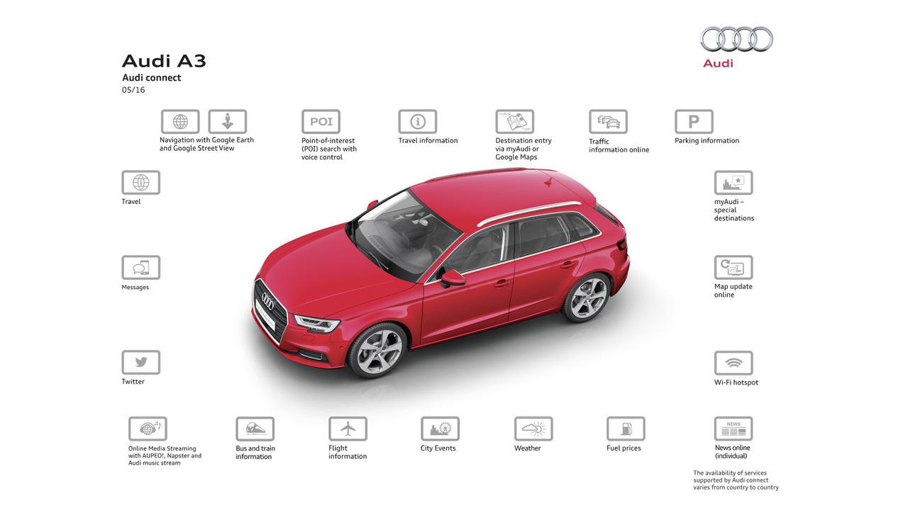 Audi connect SIM