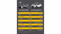 Chevrolet Bolt Versus Lunar Rover