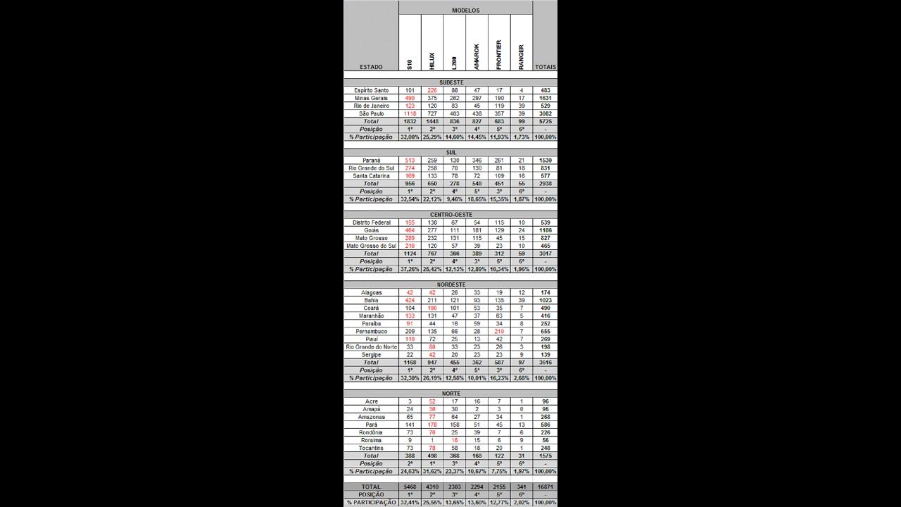 PICAPES MÉDIAS: Veja o desempenho das líderes por estados em agosto de 2012