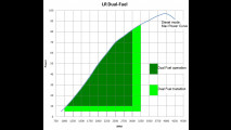 Landi Renzo, diesel e metano