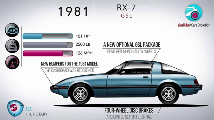 Mazda RX-7'nin evrimi