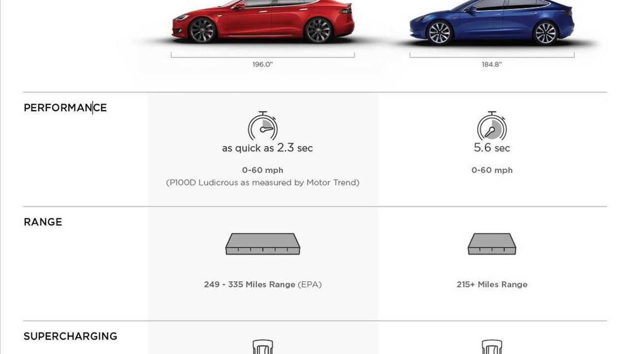 Tesla Model 3 detaylar