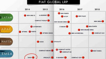 Fiat five year plan