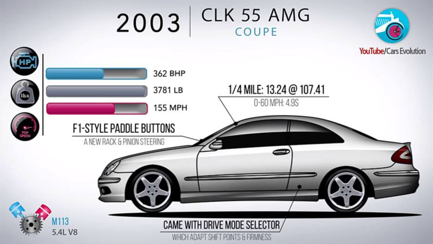 Watch how the mercedes clk class evolved through the years for Mercedes benz clk 500