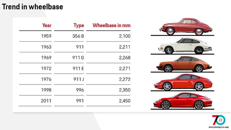The Evolution Of The Porsche 911