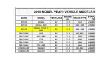 Buick Regal and Tour X CARB Certification