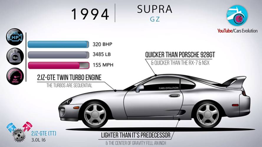 Vídeo: la evolución del Toyota Supra, generación por generación