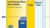 Comparison of Halogen/ Xenon/ LED