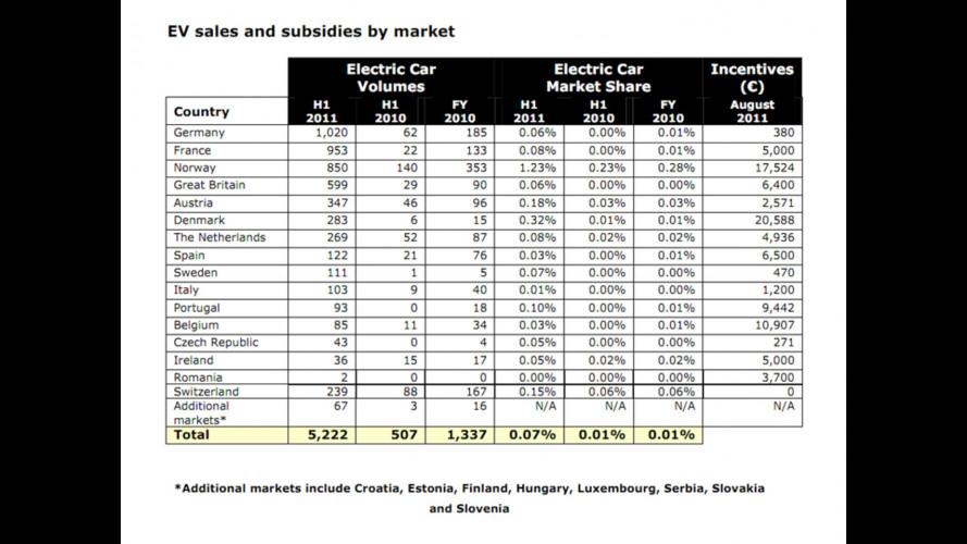 Auto elettriche, gli incentivi non bastano