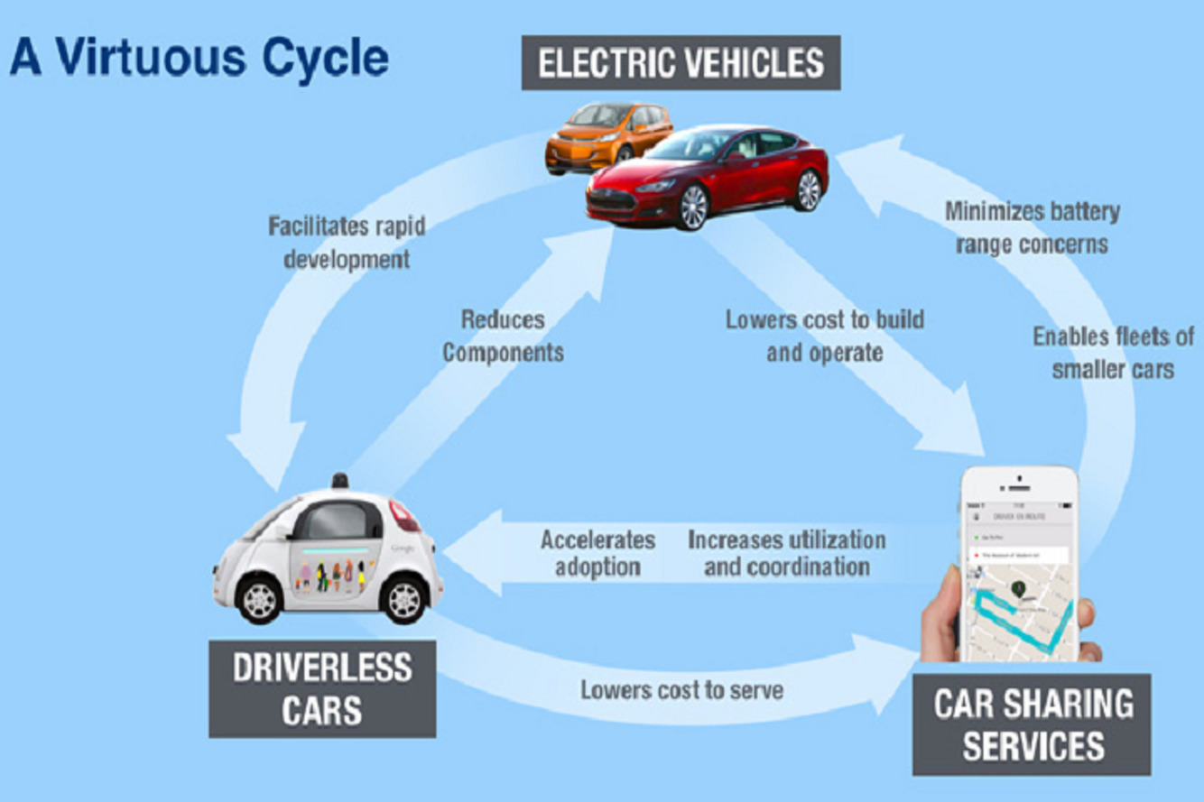 Graph Explaining Relationship Between Ride-Sharing and Autonomous Cars