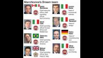 Fiat Spa, la nuova struttura organizzativa