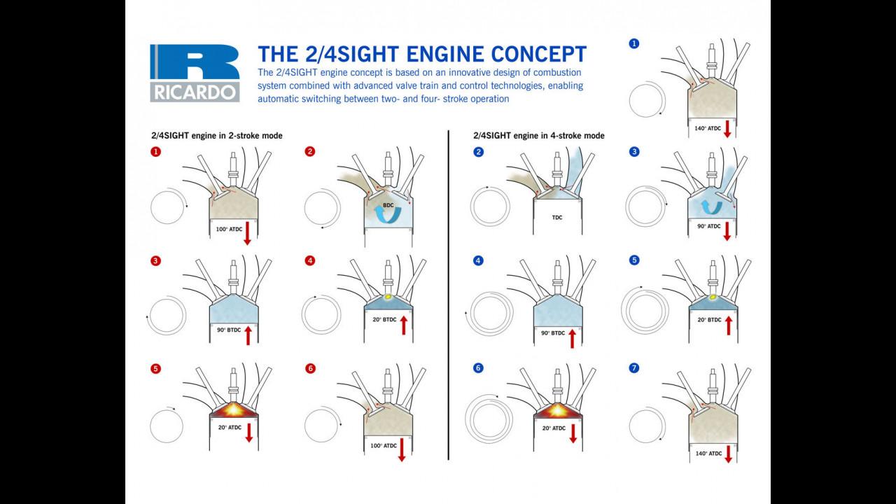 Il motore Ricardo che funziona a 2 e 4 tempi
